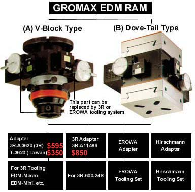 Gromax Online
